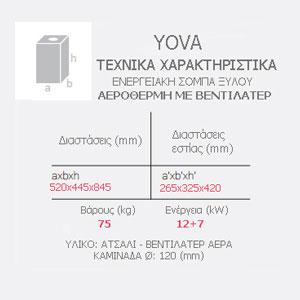 Σόμπα yova χαρακτηριστικά